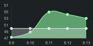 6.13打野胜率TOP5:人马蒙多表现出众