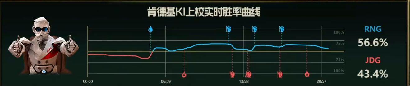 【战报】JDG团战形成反包夹,人数优势拿下RNG扳回一城